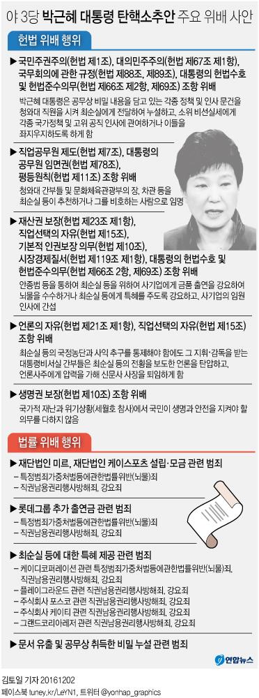 박근혜 대통령 탄핵소추안 주요 위배 사안